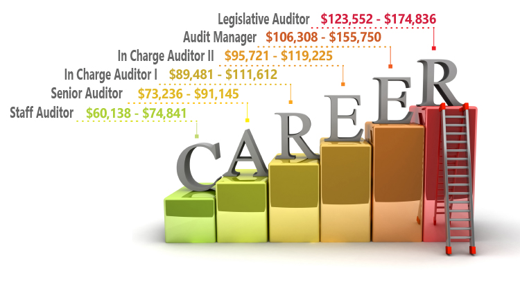 Image of Career Progress & Salary Scale |  Legislative Auditor $123,552 - $174,836 | Audit Manager$106,308 - $155,750 | In Charge Auditor II $95,721 - $119,225 | In Charge Auditor I $89,481 - $111,612 | Senior Auditor $73,236 - $91,145 | Staff Auditor $60,138 - $74,841